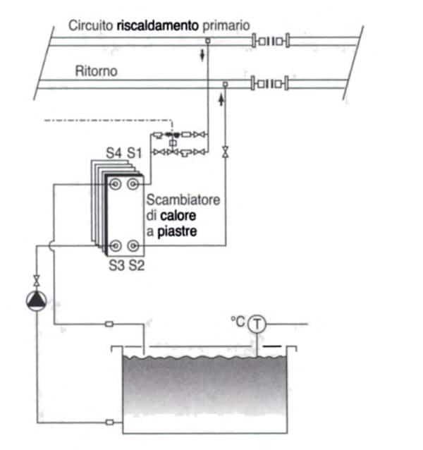 Scambiatori di calore a piastre e industria galvanica - Bagno galvanico ...