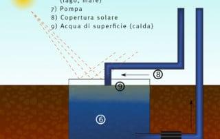 Scambio termico da acqua marina con pompe di calore