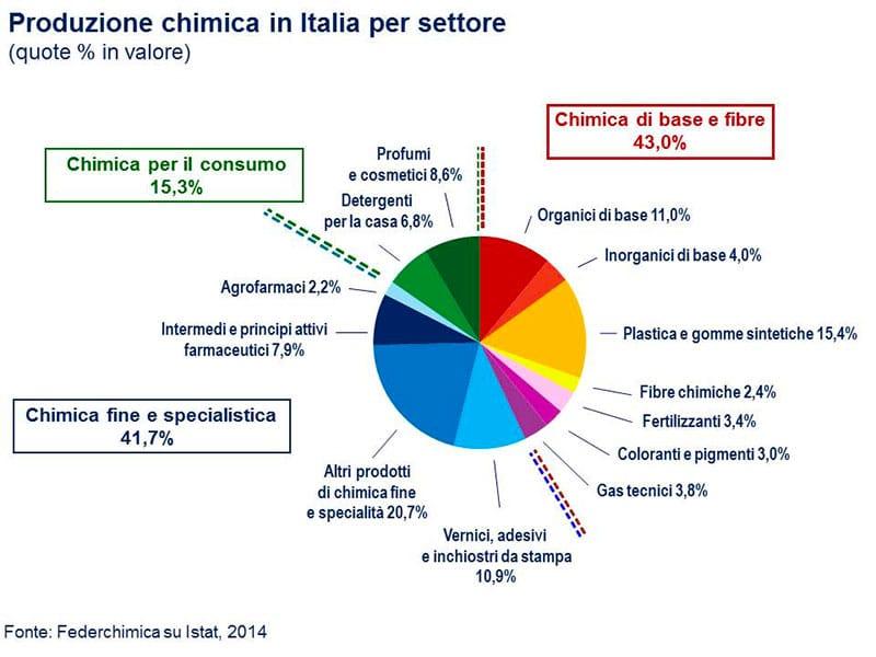 Grafico federchimica produzione italia for Italia arredo